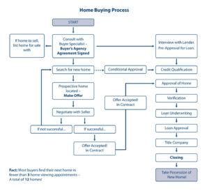 Home Buying Process for Atlanta Georgia